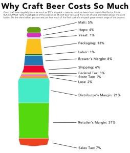 craft beer costs