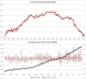 participation rate sept 2014