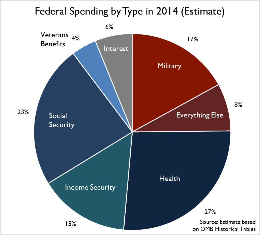How Federal Tax Dollars Were Spent In 2014