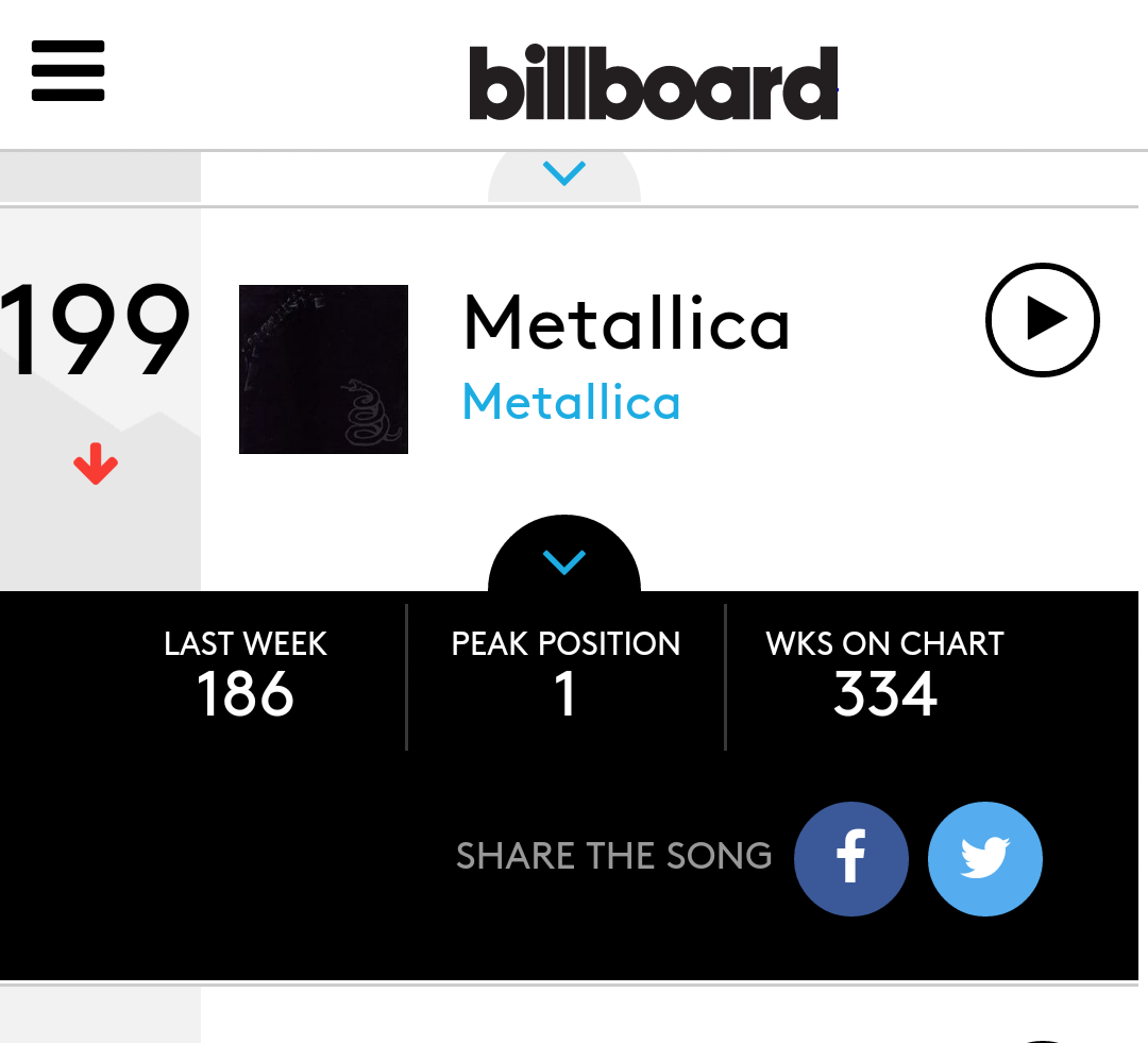 "Metallica's ""Black"" Album Still on Top   Hoosier Econ"