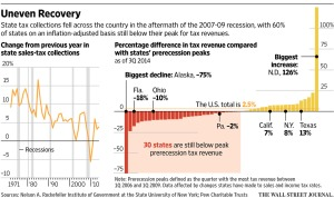 state tax revenue