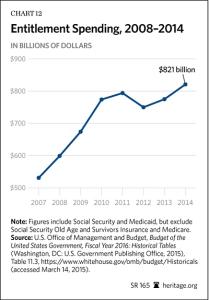 entitlement spending