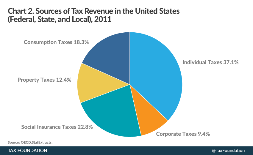Pie Chart How Taxpayers Fund Us Government Hoosier Econ
