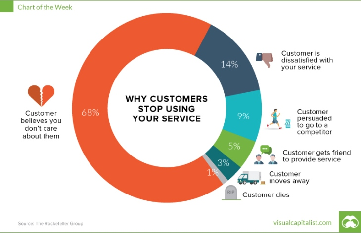 chart-why-customers-are-leaving