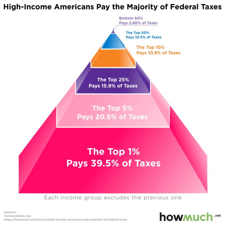 federal taxes