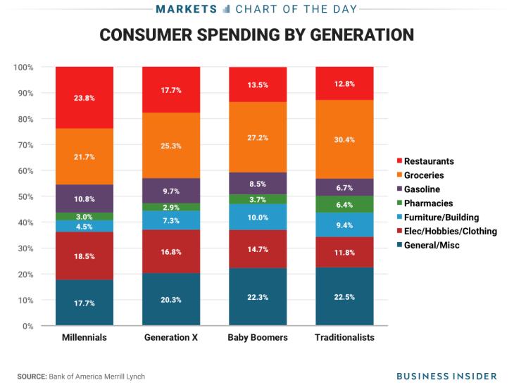 millenials spending
